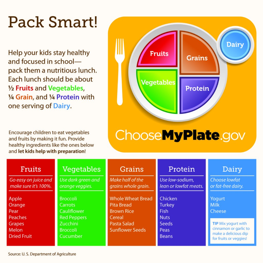 MyPlate.gov Food Portions Chart