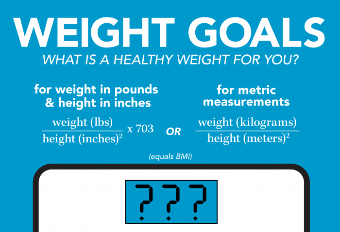 BMI equation graphic