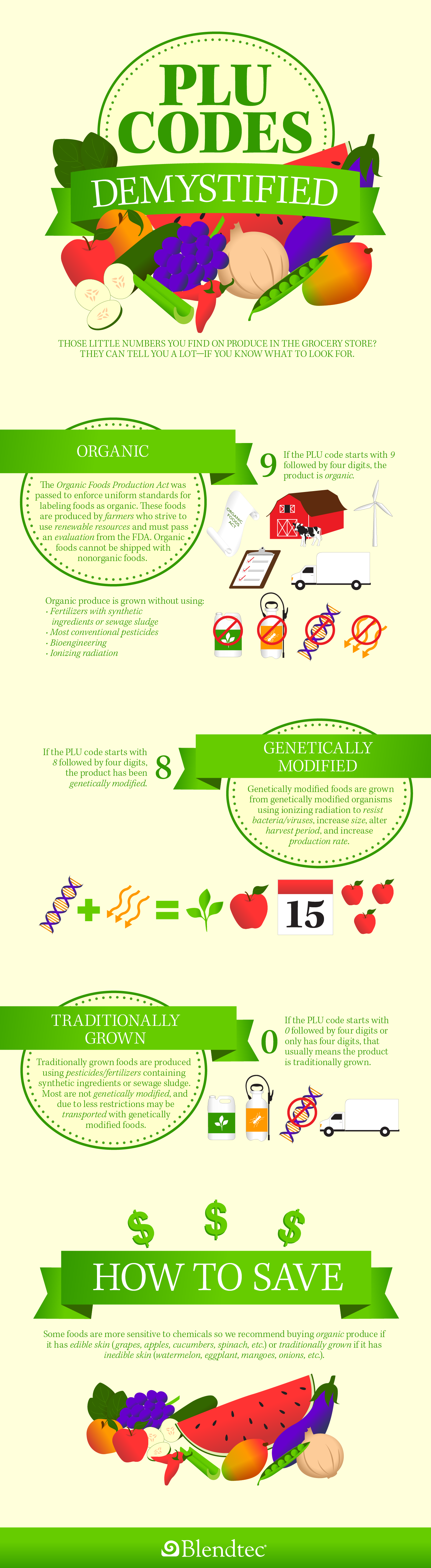 PLU Produce Code Infographic