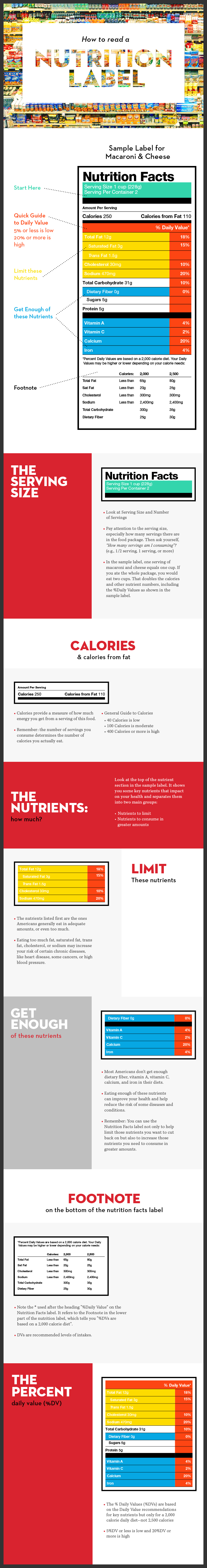 How to Read a Nutrition Label Infographic