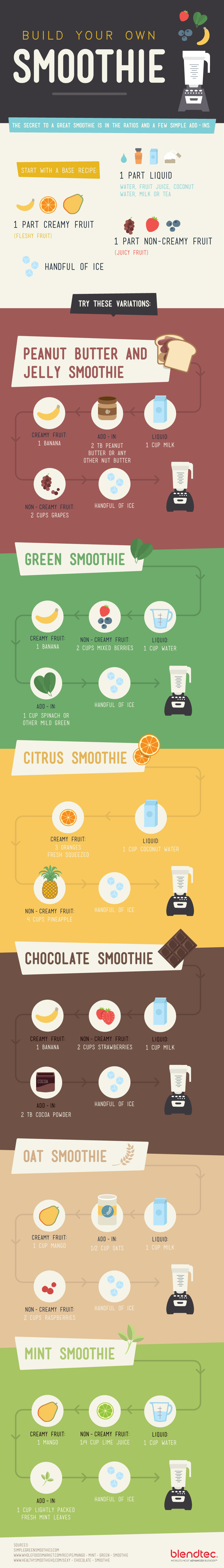 DIY Smoothie Recipes